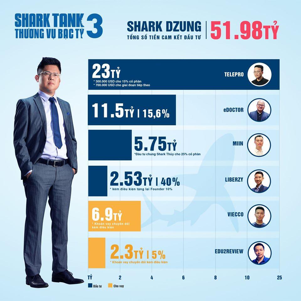 Là một Shark mập có khẩu vị mạo hiểm