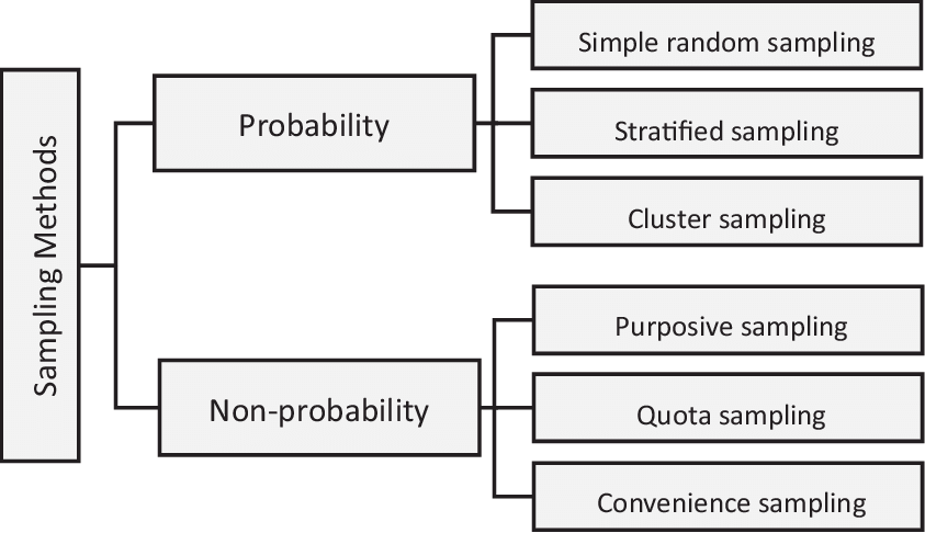Basic sampling methods