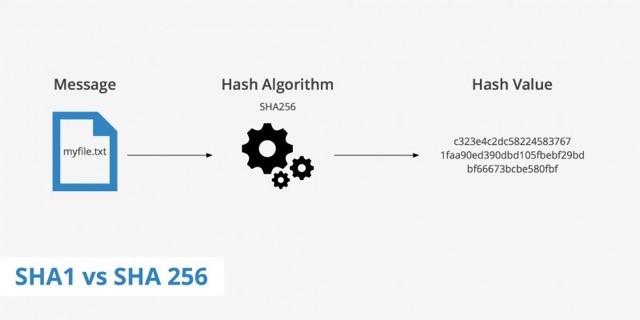 SHA-256 có tính an toàn cao, giúp bảo mật tốt hơn và là hàm mạnh nhất trong hệ thống