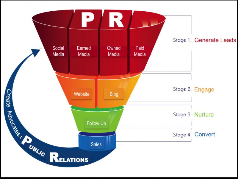 Tầm quan trọng của PR trong hoạt động doanh nghiệp