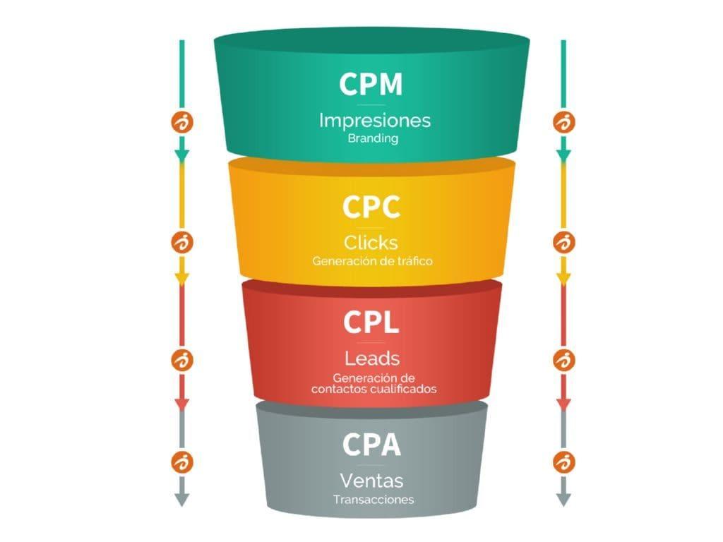 CPM CPC CPL CPA min